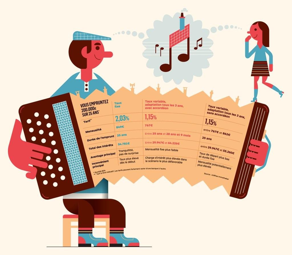 Prêt accordéon intéressant